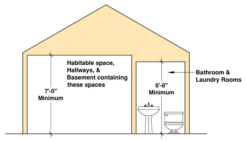 Minimum Ceiling Height