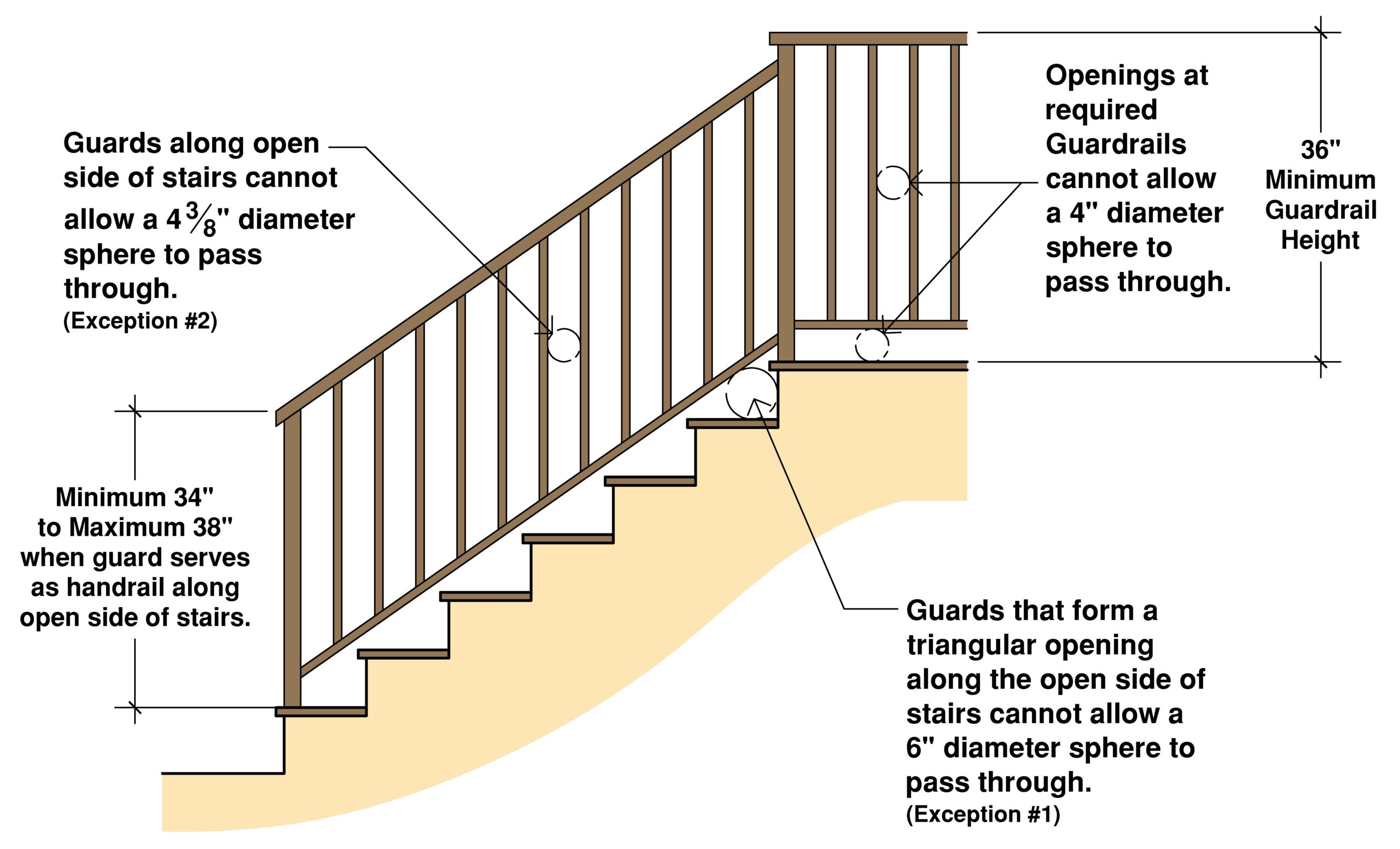Residential Guardrail Height Requirement Building Code Trainer