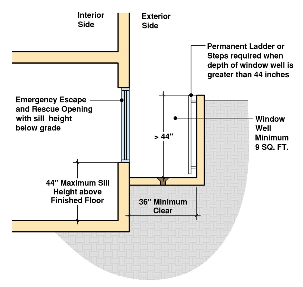 Egress Window Requirements Explained With Illustrations