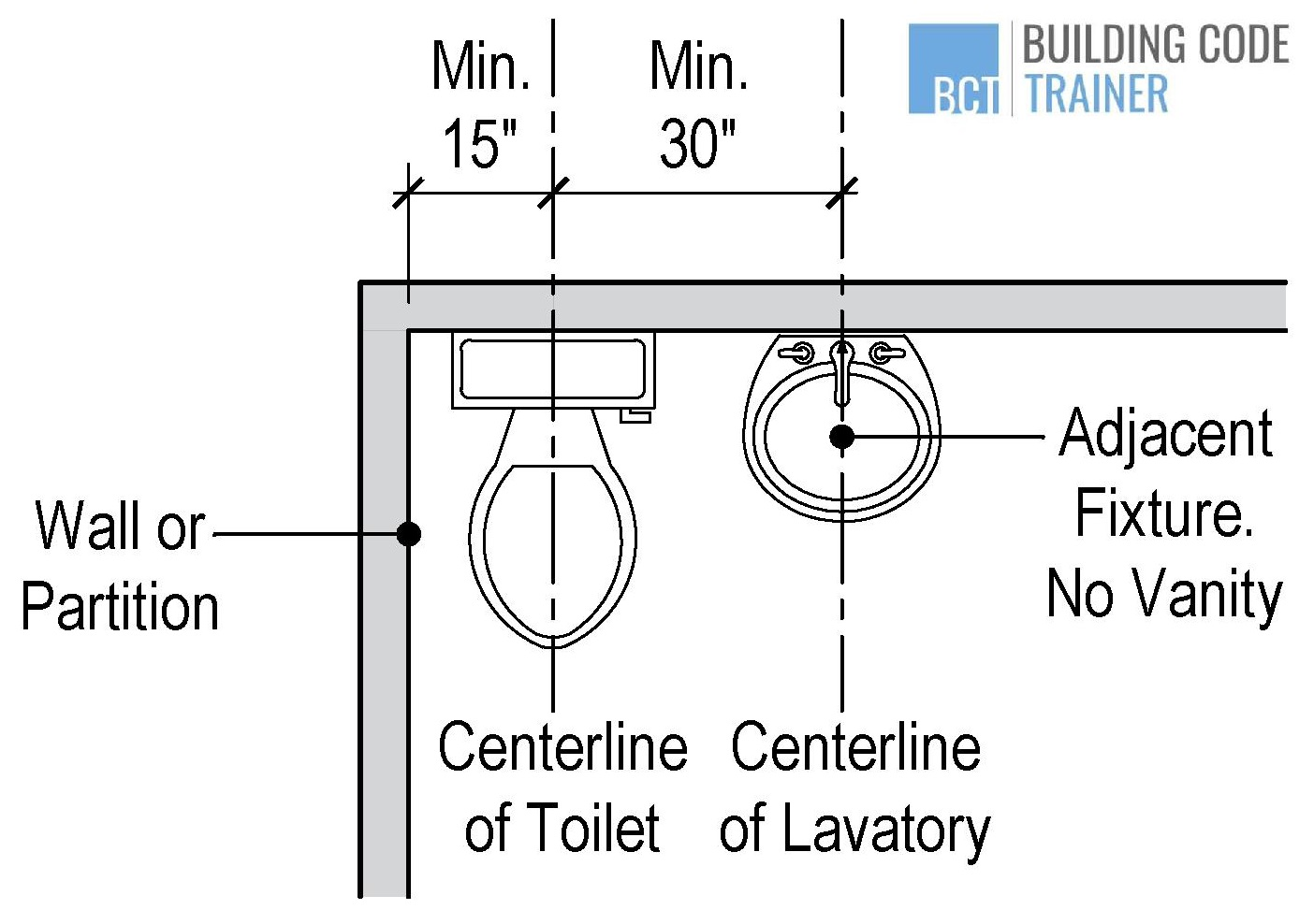 What Is The Minimum Clearance For A Toilet Explained