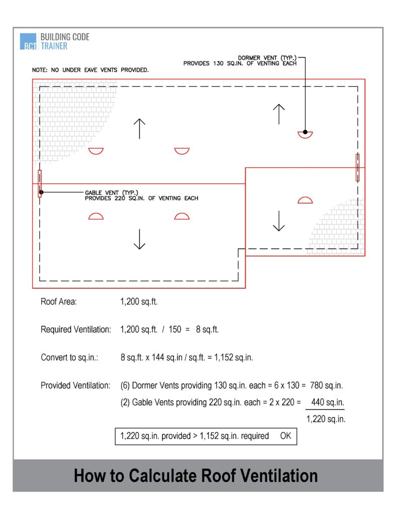 How to Calculate Roof Ventilation