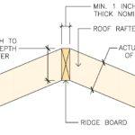 Ridge Board Size