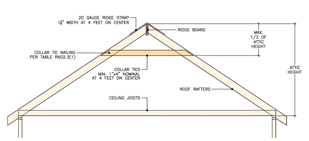 Collar Tie Code Requirements