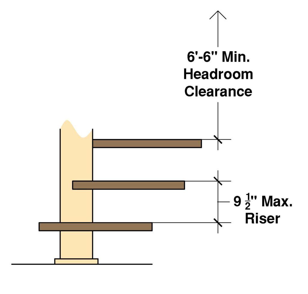 Spiral Stair Riser